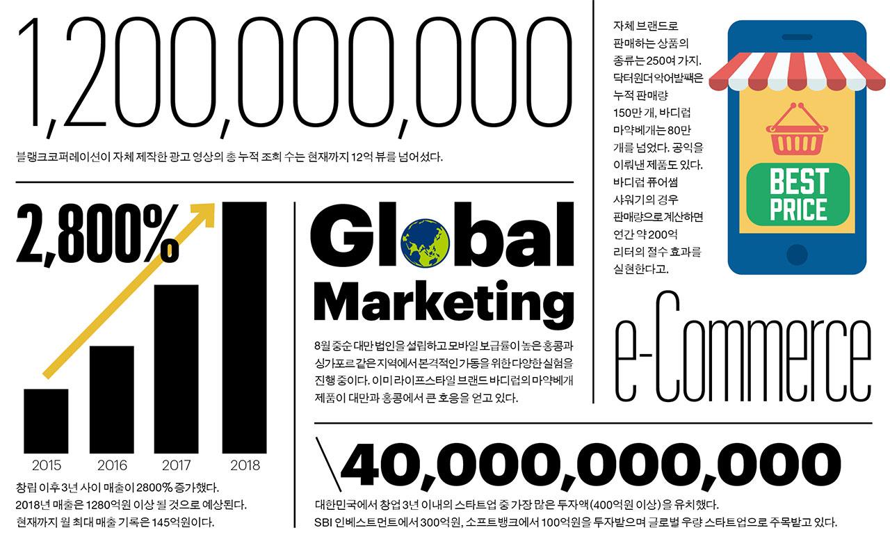 블랭크코퍼레이션은 콘텐츠와 e-커머스를 융합한 미디어 커머스 분야에서 주목받고 있다.